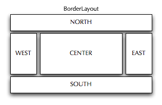 Swing layout managers